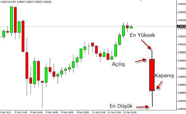 Cara memahami grafik forex