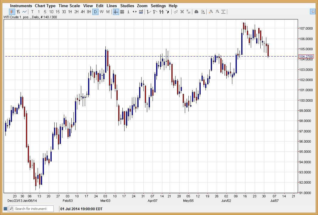 Forex petrol analiz